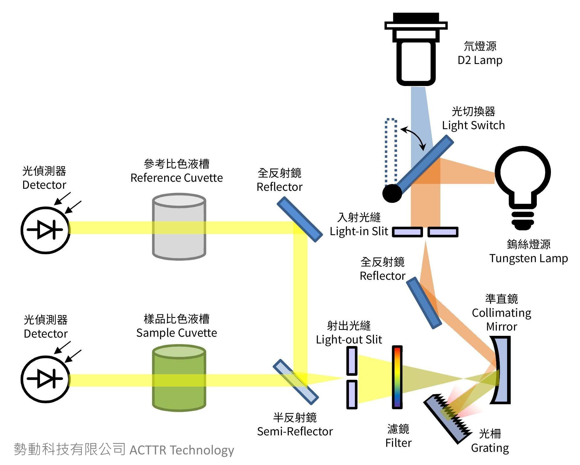 ACTTR Inc  - Understanding Spectrophotometer (3) Internal